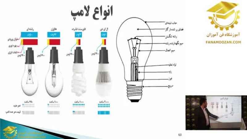 آموزش برق ساختمان   انواع لامپ و شرح ساختمان لامپ   آموزش مجازی فن آموزان